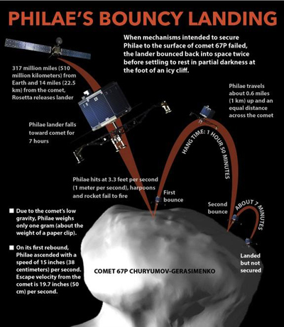 Philae's rough landing infographic from Space.com